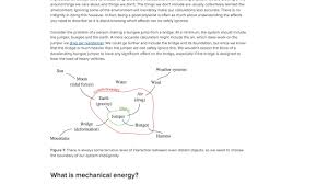 What Is Conservation Of Energy Article