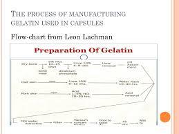 Capsule Filling Process Flow Chart Unique Hard Gelatin Prepared By Sabrina Rahman Archie Ppt Video