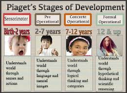 Pinterest The World S Catalog Of Ideas by Best 25 Jean Piaget Ideas On Pinterest Piaget Theory Piaget