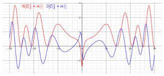 The Real Part Red And Imaginary Blue Of Riemann Zeta
