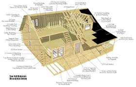 Weather Shield Log Home Materials Package