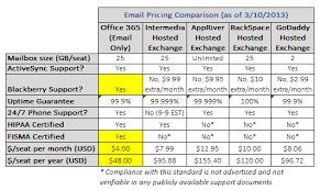 Why fice 365 beats hosted Exchange for small business email