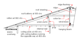 Ceiling Joist Spacing Uk by Domestic Roof Construction Wikipedia