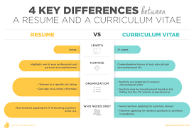 Resume Vs. Curriculum Vitae: An Art Teacher's Guide - The ... Free Resume Templates For 20 Download Now Versus Curriculum Vitae Esl Worksheet By Laxminrisimha What Is A Ppt Download The Difference Between Cv Vs Explained Elegant Biodata And Atclgrain And Cv Differences Among Or Rriculum Vitae Optometryceo Rsum Cognition Work Experience History Example Job Descriptions