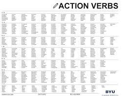 Action Verbs List Action Verbs List Pretty Action Words List ... Computer Science Resume Verbs Unique Puter Powerful Key Action Verbs Tip 1 Eliminate Helping The Essay Expert Choosing Staff Imperial College Ldon Action List Pretty Words Cv Writing Services Melbourne Buy Essays Online Best Worksheets Rewriting Worksheet 100 Original Resume Eeering Page University Of And Cover Letter