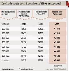 immobilier les frais de notaire augmentent dans deux