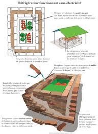faire une chambre froide les chambres froides écologiques apte asso org