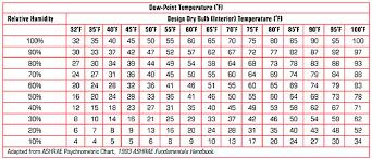 calculating temperature gradients professional roofing magazine