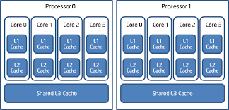 OpenCL Device Fission for CPU Performance
