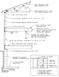 Ceiling Joist Span Tables by Structural Design Basics Of Residential Construction For The Home