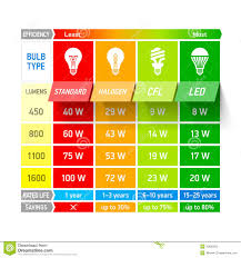 light bulb comparison chart infographic stock vector image 40032622