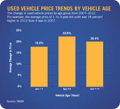 Shifting Preferences: New Vehicle Demand Eclipsing Used