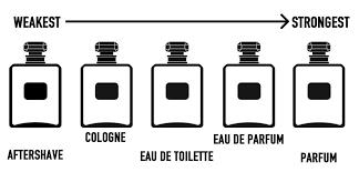 eau de toilette v eau de parfum aftershave vs cologne vs eau de toilette what is the difference