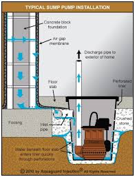 Basement Bathroom Sewage Ejector Pump by Submersible Sump Pump Installed As Part Of An Internal De Watering