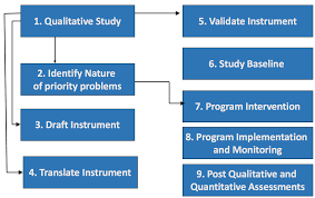 Design Implementation Monitoring And Evaluation DIME Resource