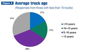 100 How Long Is A Truck Fleet Purchasing Outlook Digging Deeper
