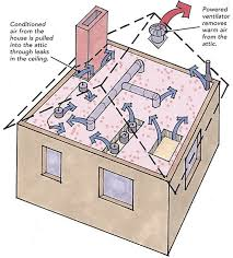 Ceiling Radiation Damper Meaning by Fans In The Attic Do They Help Or Do They Hurt