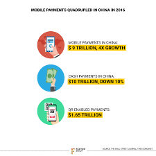 After China Lift Off QR Codes Are Changing The Payments Game In
