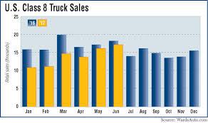Class 8 Truck Sales Surge In June To 11-Month High | Transport Topics Us Auto Sales Us Auto Sales Used Cars Okinawa Car About Cromwell Trucks West Midlands Leading Truck Centre I20 425 Photos 1 Review Automotive Repair Shop Boom Driving Down Fuel Economy Thedetroitbureaucom Heavy Duty Truck Sales Used Used Toyota Sees Profit Sliding 20 Percent On Incentives Yen Gain Jato Dynamics Twitter Positive H1 For Ford Fseries Service Inc Chesapeake Va Dealer Drop In Of San Antoniomade Tundra And Tacoma Revives Ranger As Beckons Return To Americas Midsize Pickup Growth Is Suddenly Slowing Vp4364155_1 Trucks 5 Star