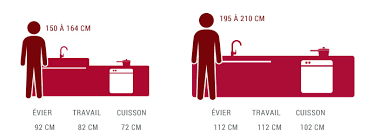 hauteur plan de travail cuisine ikea quelle hauteur de plan de travail choisir cuisine plus