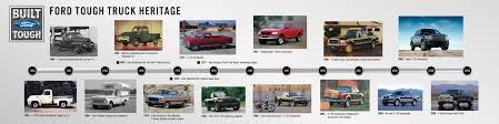 Readers' Letters: History Of Ford Pickups (In Brief) Photo & Image ... Fileford F150 King Ranchjpg Wikipedia New 2018 Ford For Sale Whiteville Nc Fseries A Brief History Autonxt Truck Model History The Fordificationcom Forums Ford Fseries Historia 481998 Youtube Image 50th Truck With Raftjpg Matchbox Cars Wiki Fandom Readers Letters Of Pickups In Brief Photo Pickup From Rhoughtcom Two Tone Lifted Chevrolet Silly Video Of Trucks F1 F100 And Beyond Fast American First In America Cj Pony Parts Stepside Vs Fleetside Bed Style Terminology