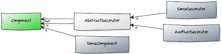 the decorator pattern with java 8 blog codefx
