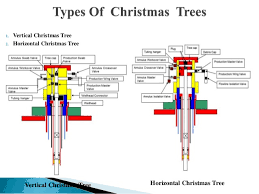 Horizontal Vertical Christmas Tree Ppt