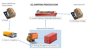 How Does The LCL Freight Work? - Siam-Shipping About Us Sherdel Logistics Serving The Freight Needs Since 1947 Lcl Truck Equipment 121 East J Street Hastings Ne 68901 4500hd Hash Tags Deskgram 4000 Series Alinum Bed Hillsboro Trailers And Truckbeds Morristown Express Trucking Companies In Indiana Local Fire Firefighter Standard Tools Extuishing D Dhl Ocean Connect Youtube Moran Transportation Cporation Nz Driver February 2018 By Issuu
