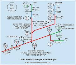 Bathtub Drain Trap Diagram by Drain And Sewer Pipe Size Home Owners Networkhome Owners Network