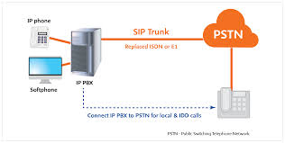 SIP Trunk | M1 Sip Trunking Explained Broadconnect Usa Session Border Controllers Sbcs And Media Gateways For Microsoft 365 Service Provider Presentation Ppt Video Online Download How To Setup A Voip Sver With Asterisk Voipeador Trunk Trunk Security Genband Hosted Pbx Cloud Systems Iniation Protocol Click Enlarge Voip V1 Voip Freepbx Add Chan Adding Asterisk 2017 7 Jul Recall Grabador De Trunk Y Telfonos Broadsoft Centurylink Sbc Controller Use Case Sangoma