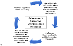 This Image Is A Representation Derived From Ideas Found In The Journal Article Cultures And Selves Cycle Of Mutual Constitution By Hazel Rose Markus