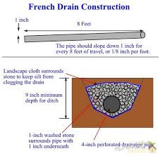 French Drain Use Drain Tile to Route Water Away from Your House