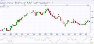 100 Ema 10 Combining Stochastic Oscillator And Two EMAs Forex Strategy