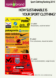 100 Outdoor Brands Poor Performance Of Sport And Brands Rank A Brand Blog