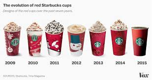 The Evolution Of Red Starbucks Cups