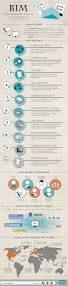 Camp Dresser Mckee Cambridge Ma by Best 25 Civil Engineering Consultants Ideas On Pinterest Civil