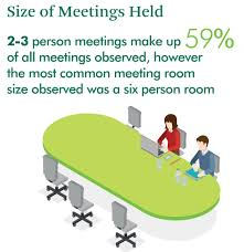 Cbre It Help Desk Australia by Is Your Meeting Room A Waste Of Space