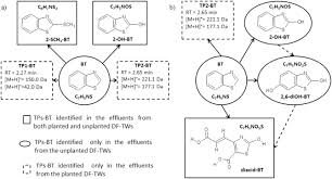 Turbidity Curtain Cad Detail by Degradation Of Benzotriazole And Benzothiazole In Treatment