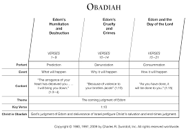 Chart Of Book Obadiah