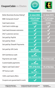 CouponCabin Vs. Ebates/Rakuten Cashback Comparison ... Extreme Iceland Promo Code Living Rich With Coupons Weis Couponcabin Vs Ebasrakuten Cashback Comparison New Super Mario Bros U Deluxe For Nintendo Switch 21 July Rakuten Coupon Code Compilation Allnew Dji Osmo Action Camera On Sale 297 52 Off How Thin Affiliate Sites Post Fake Coupons To Earn Ad Get And With Shopback Intertional Pharmacy Discount Hotel New Rakuten Free Through Postal Mail Logitech Coupon Uk Lemon Tree Use A Kobo