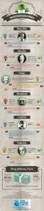 Express Scripts Pharmacist Help Desk by 428 Best Life On The Pharm Images On Pinterest Pharmacy