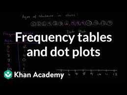 Frequency Tables Dot Plots Video