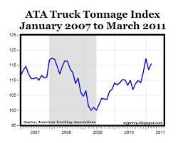 Truck Tonnage Increases 6.3% In March | Seeking Alpha Truck Tonnage Increases 63 In March Seeking Alpha Calafia Beach Pundit Tonnage And Equities Update Index Jumped 71 August Major Freight Cridors Fhwa Management Operations Ata Truck Index Decreased 08 Percent June Rises May Transport Topics Atruck Up 82 Yoy Fuelsnews Test Drive Of The New Allwheel Drive Army Bogdan3373 Photo Gst Gives Wings To Indias Commercial Vehicle Industry Moving California Forward Cleaning Golden State Directory Chrysler1963_trucks_d_vans 65tonnage 6 X 4 Ming Dump From Sino Heavy Machinery Co Ltd