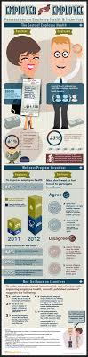 Employer vs Employee