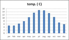 range forecast for dublin dublin weather