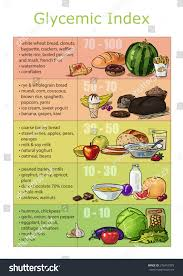 Pumpkin Glycemic Index by Chart Infographics Drawn Brushstrokes Glycemic Index Stock