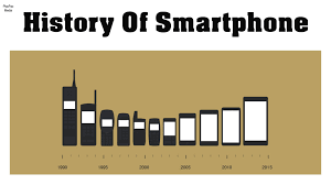 History of Smartphone