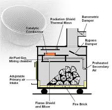 Ceiling Radiation Damper Meaning by 120 Best Sauna Images On Pinterest Saunas Sauna Ideas And Diy Sauna