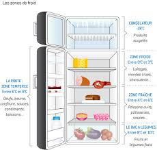 réfrigérateur infos et conseils sur les zones du réfrigérateur
