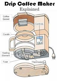 Cant Get Simpler Than A Drip Coffee Maker